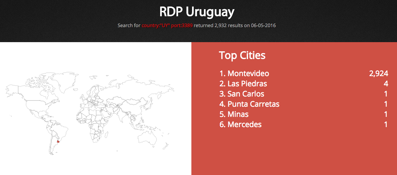 Posibles afectados por ransomware via RDP expuesto en Uruguay